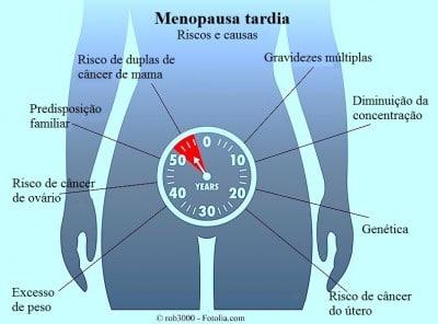 menopausa tardiva,riscos,causas