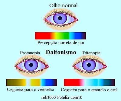 O que é daltonismo