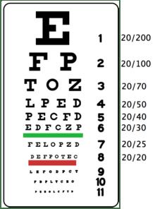 tabela de Snellen, optótico de Snellen, escala optométrica de Snellen
