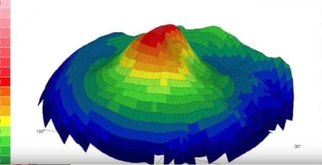 topografia corneana,3D,ceratocone