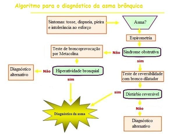 Diagnóstico,asma,teste,exames