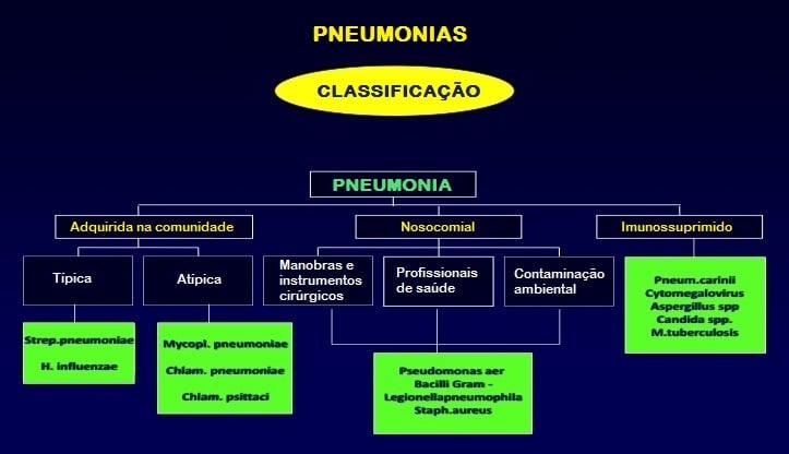Classificação,pneumonia,comunidade,nosocomial,imunosuprimido