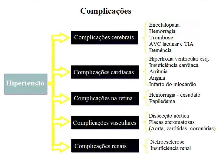 Complicações, consequências, hipertensão arterial