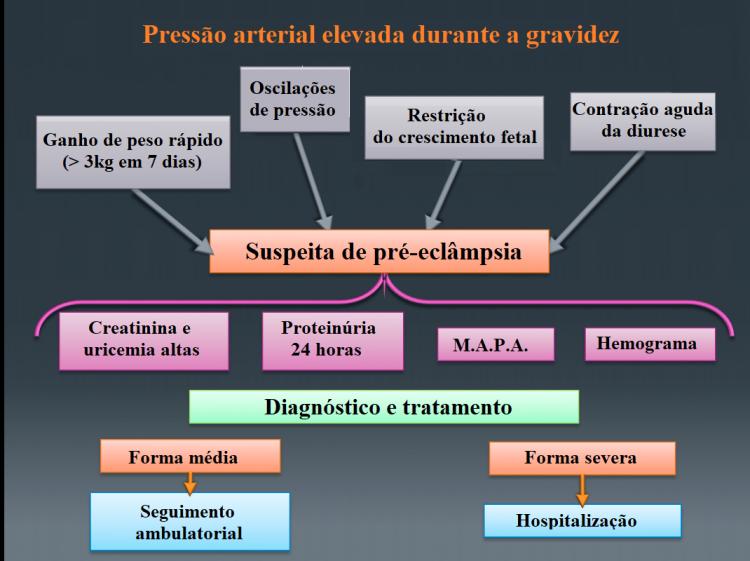 diagnóstico,hipertensão,gravidez