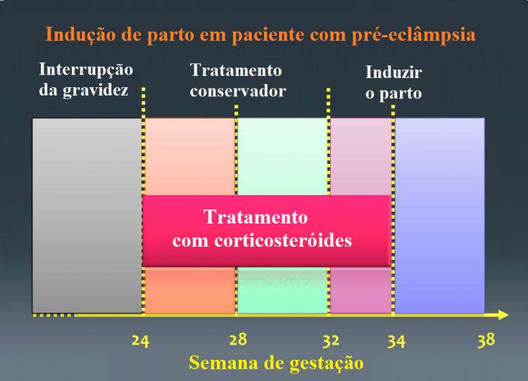 parto,gravidez,hipertensão,pré-eclâmpsia