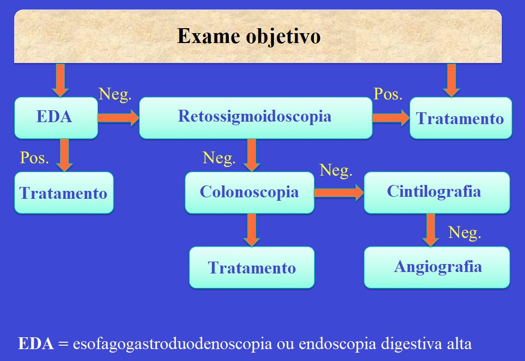 hemorragia, diagnóstico, exame objetivo