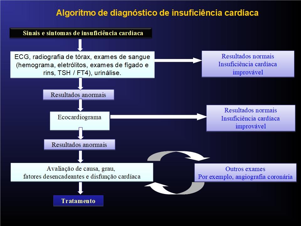 diagrama, diagnóstico, insuficiência cardíaca