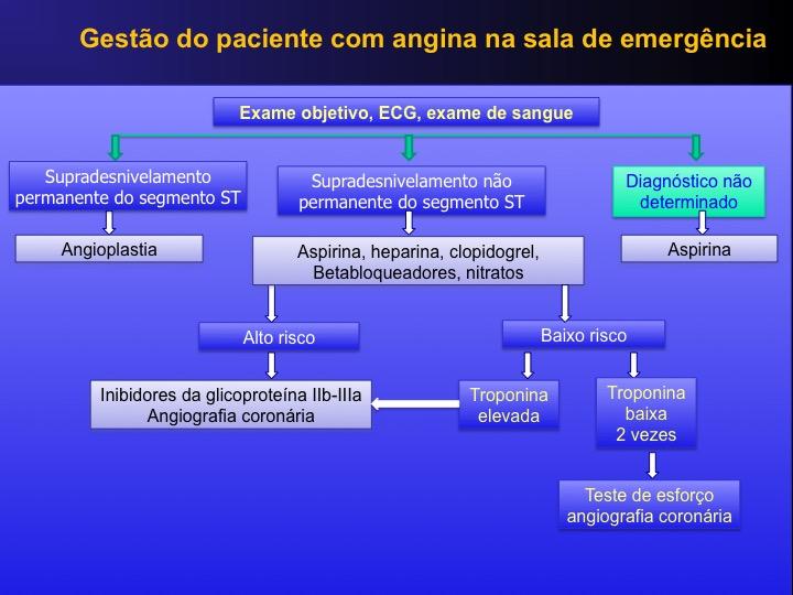 tratamento, angina, emergencia
