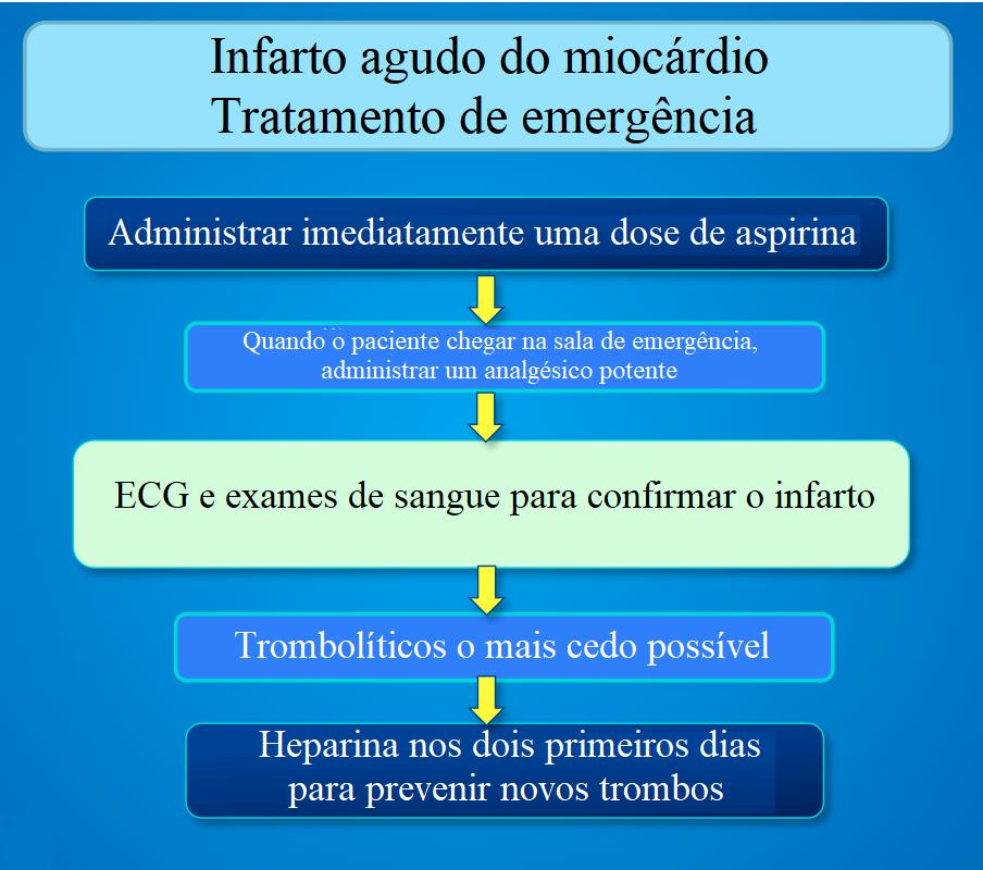 tratamento infarto miocardico acuto