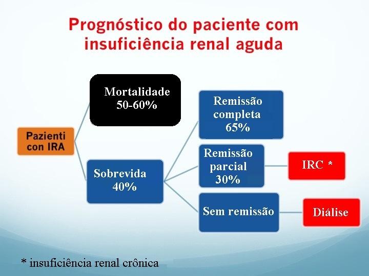 Insuficiência renal aguda, prognostico