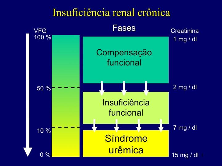 Insuficiência renal crônica, fases