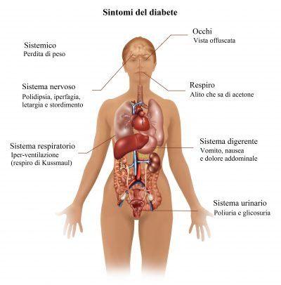 diabetes-consecuencias
