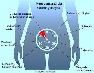 menopausia-tardia