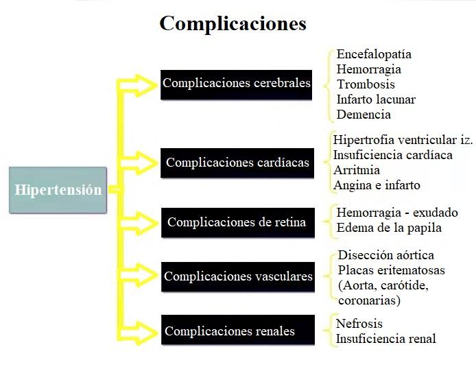 Hipertensión arterial, sistémica, síntomas, causas..