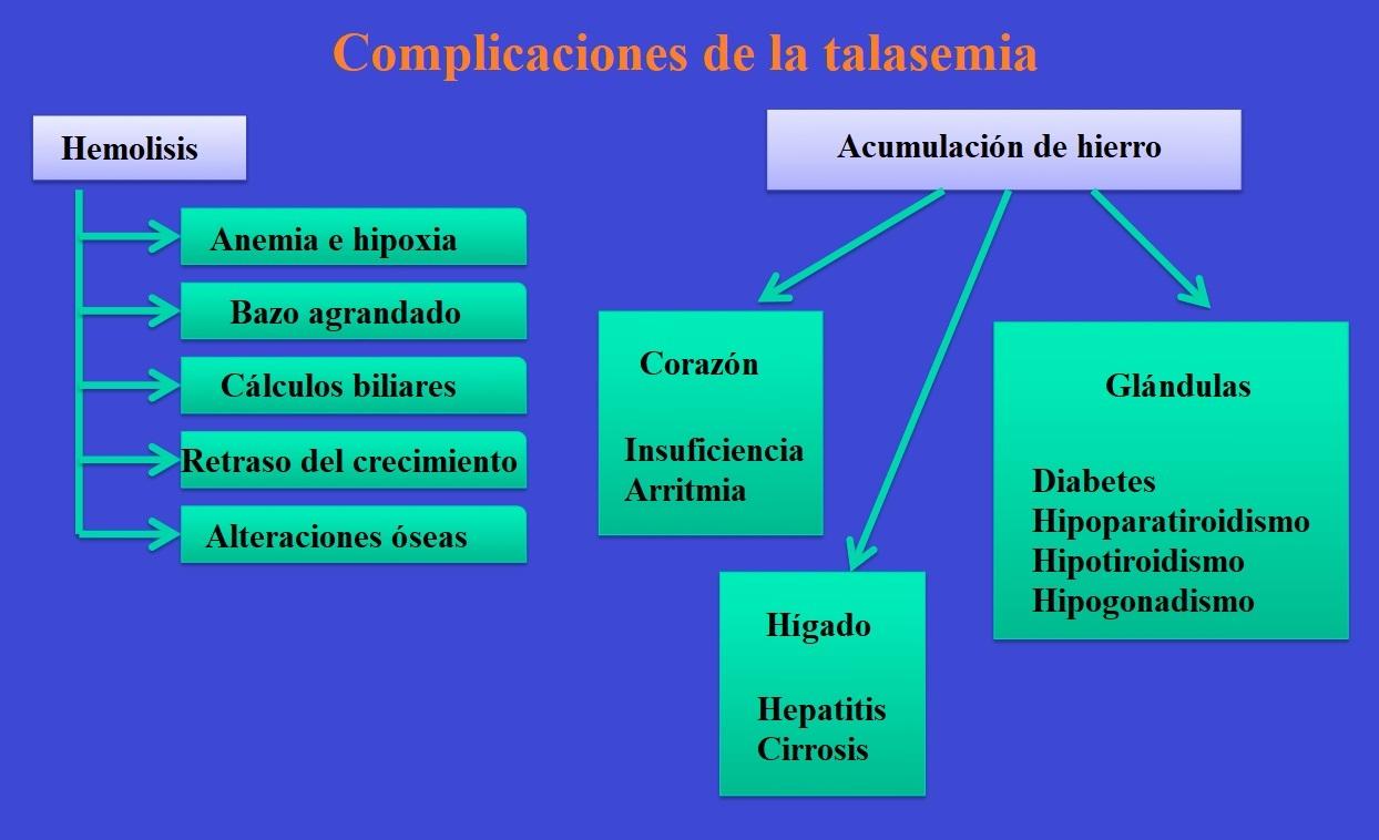 complicaciones, talasemia, consecuencias