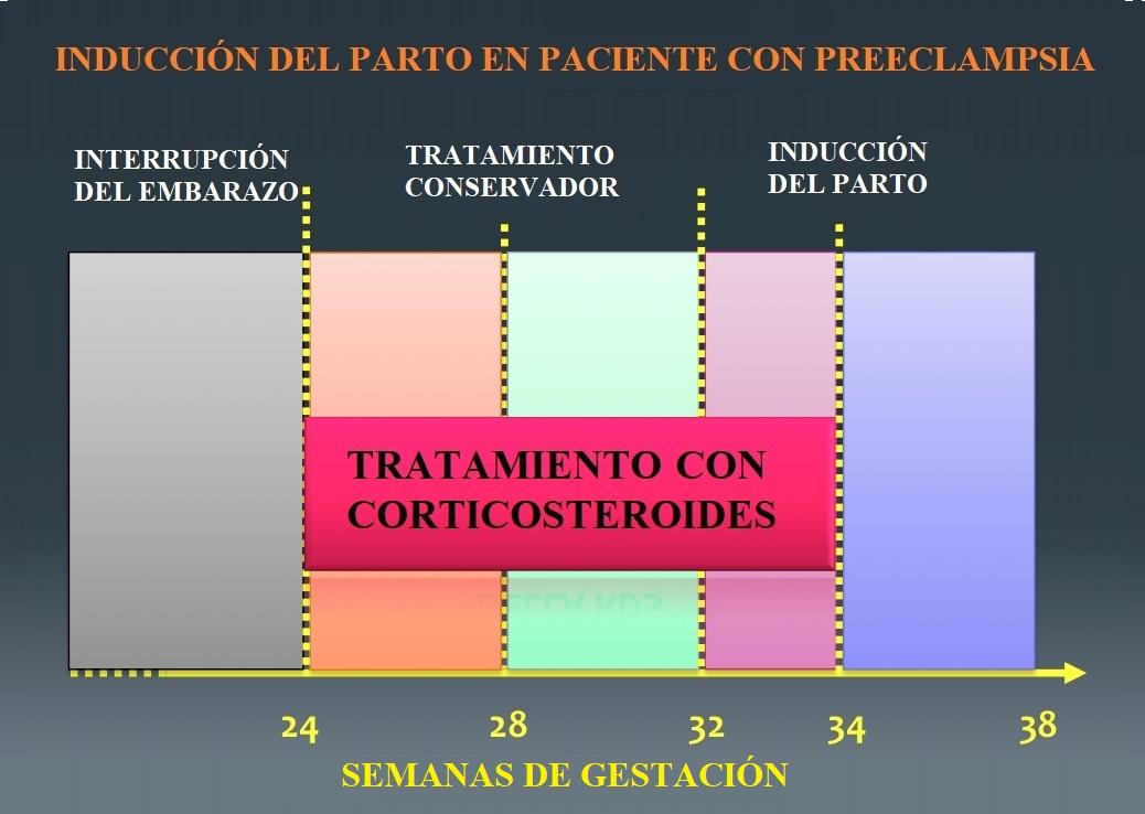 hipertensión, embarazo, preeclampsia, tratamiento