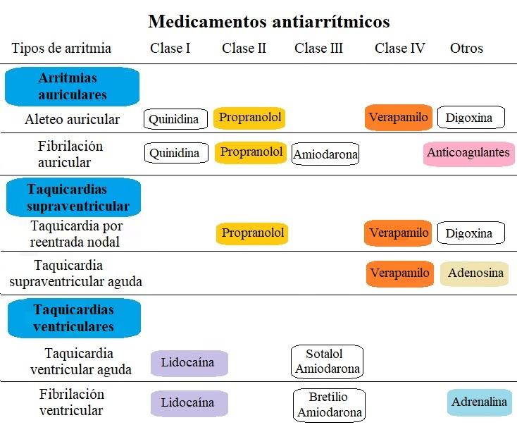 medicamentos antiarrítmicos, clase