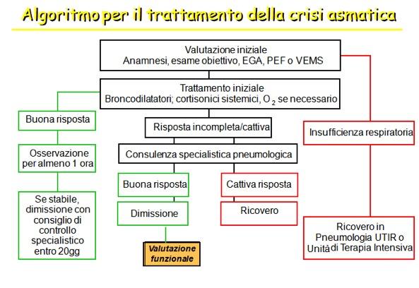 crisis asmática, tratamiento